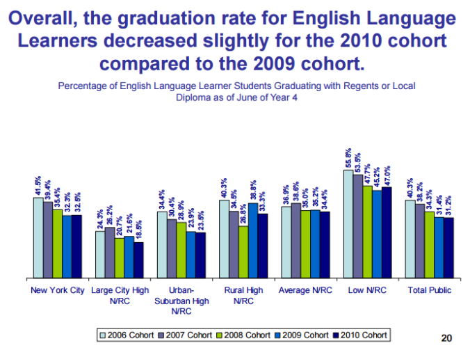 ELLs Graduation Rates